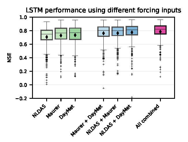 LSTM performace