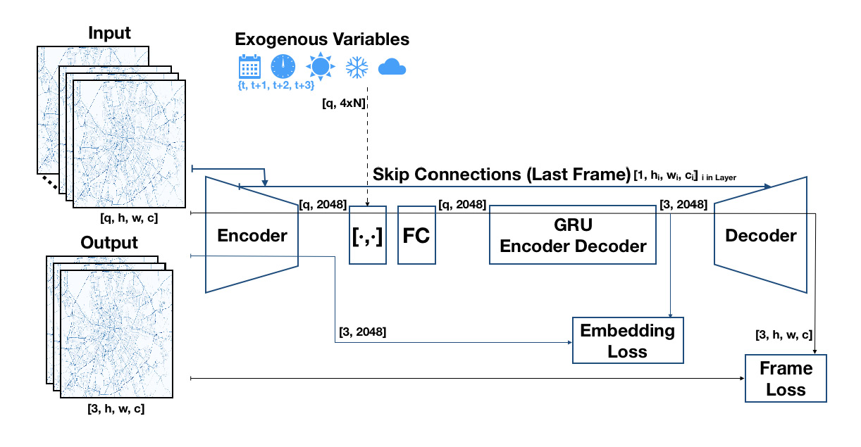 Recurrent Autoencoder with Skip Connections and Exogenous Variables