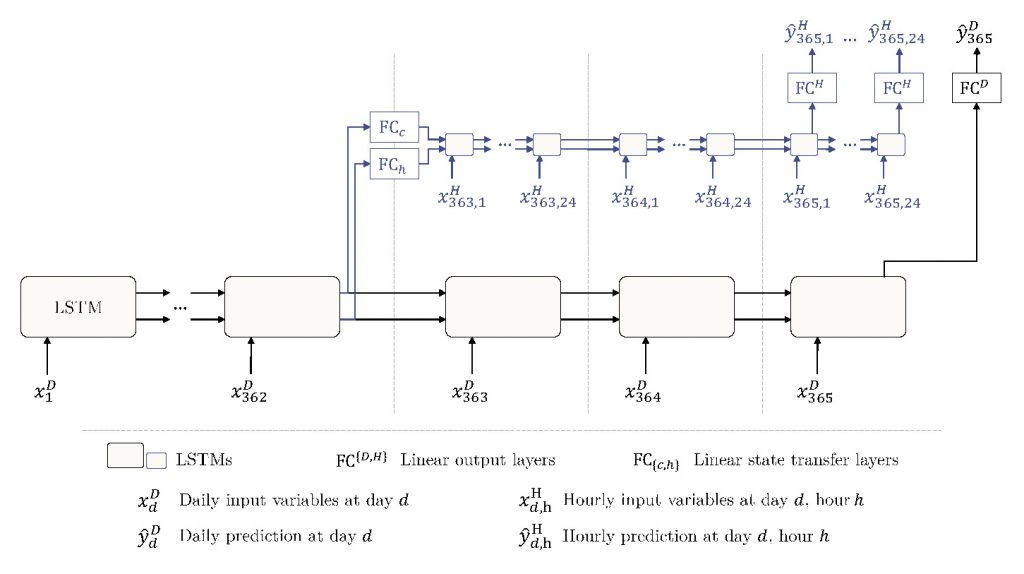 multiple-timescale LSTM