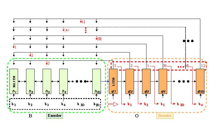 Pointer Network
