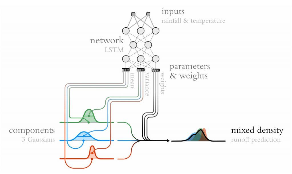 Mixture Density Network