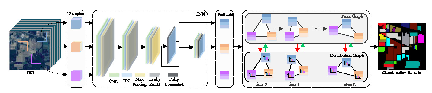 Dual Graph Convolutional Network