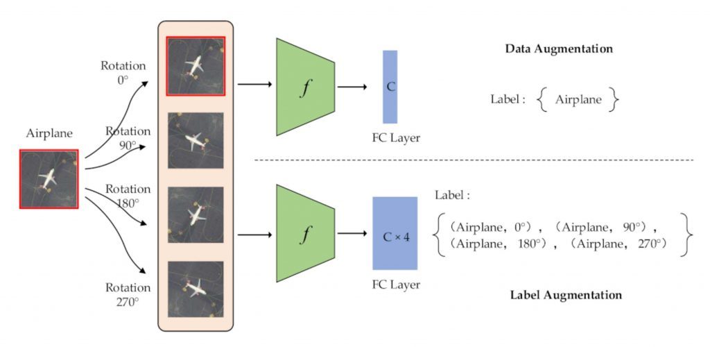 Data and label augmentation.