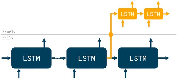Multi-timescale LSTM